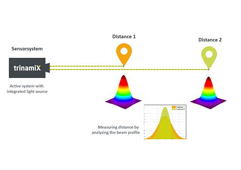 Distance Measurement Overview