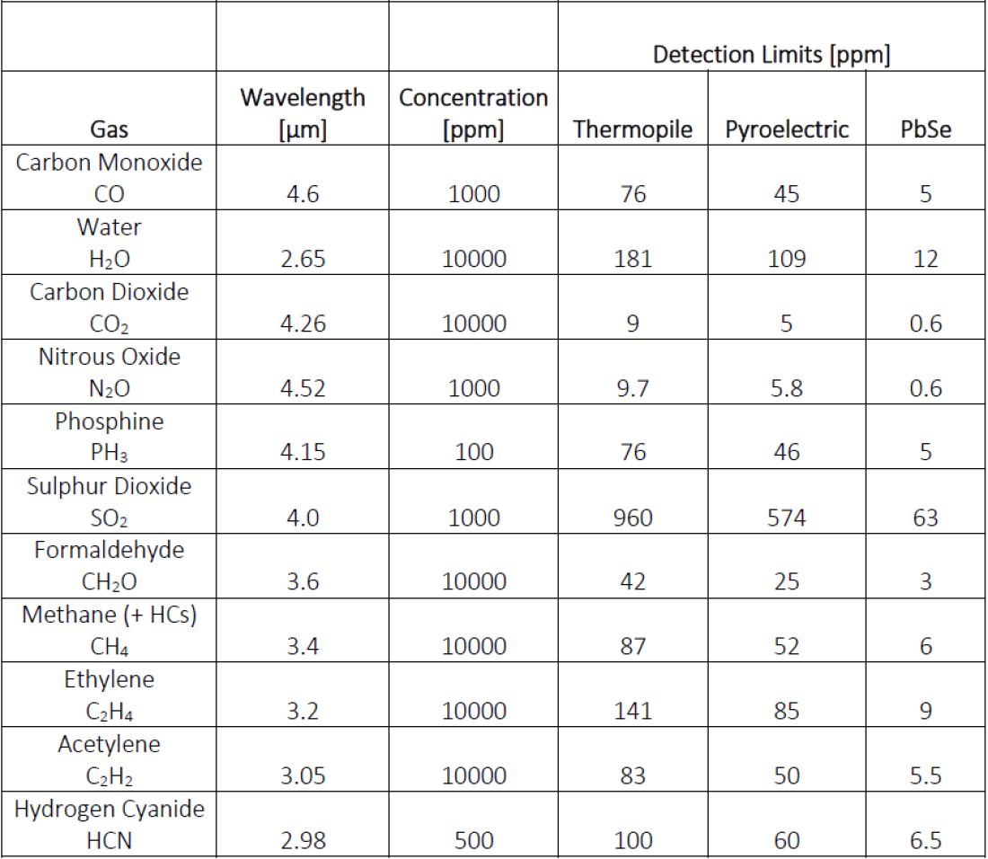 List of gases and respective detection limits