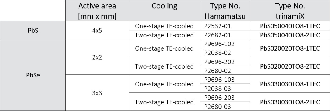 Thermoelectrically cooled PbS and PbSe Hamamatsu replacement detectors